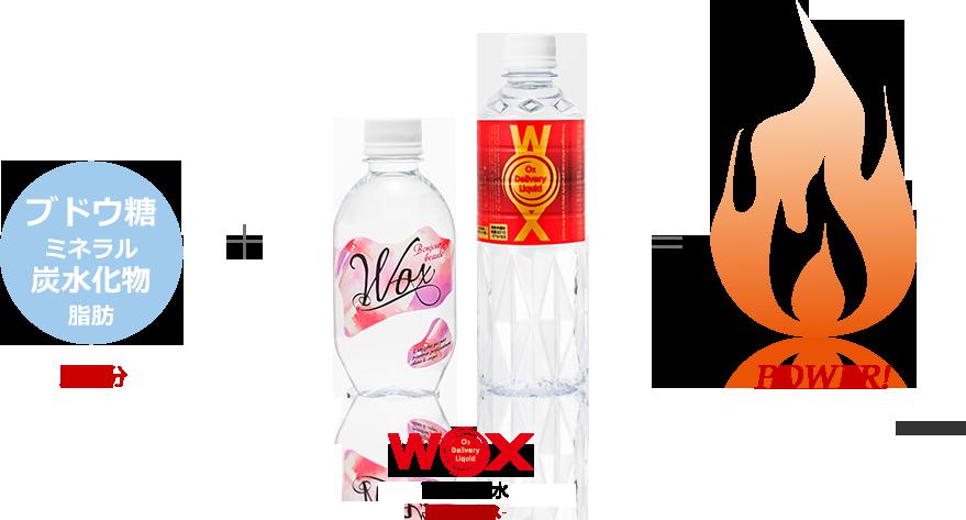 ブドウ糖 ミネラル 炭水化物 脂肪 栄養分 + WOX高濃度酸素リキッドWOX-ウォックス- = POWER!
